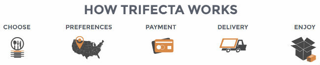 trifecta-how-it-works