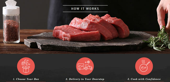 ButcherBox how it work